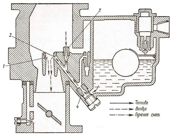 Главная дозирующая система с подводом воздуха непосредственно в канал распылителя