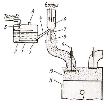 Элементарный карбюратор