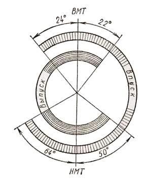 Диаграмма фаз газораспределения двигателя автомобиля ГАЗ-53А