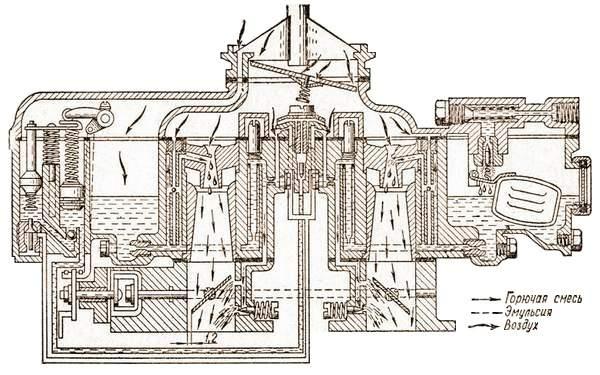 Работа карбюратора при пуске холодного двигателя