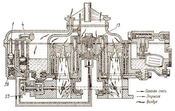 Работа карбюратора при работе двигателя на полных нагрузках