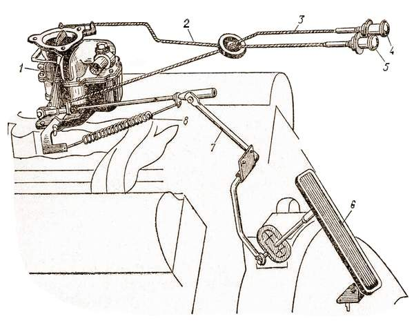 Управление заслонками карбюратора автомобиля ЗИЛ-130