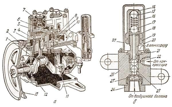 а – компрессор; б – регулятор давления