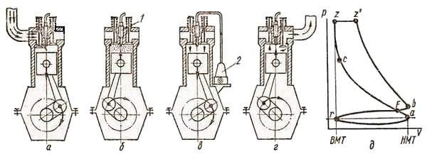 Рабочий цикл и индикаторная диаграмма четырехтактного дизельного двигателя