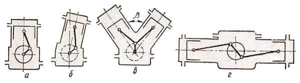 Расположение цилиндров в двигателе