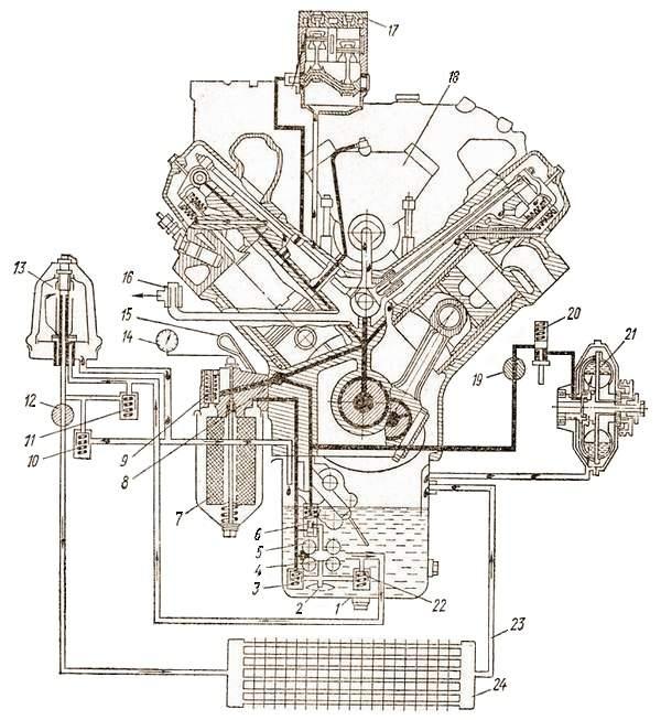 Система смазки двигателя автомобиля КамАЗ-5320