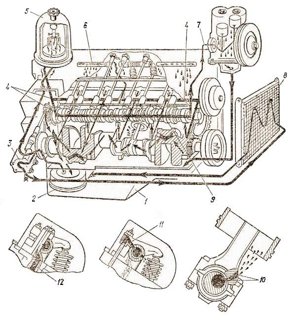 Система смазки двигателя автомобиля ЗИЛ-130