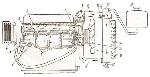 Система охлаждения рядного двигателя