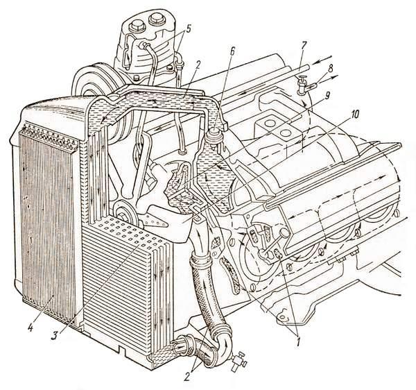 Система охлаждения V-образного двигателя