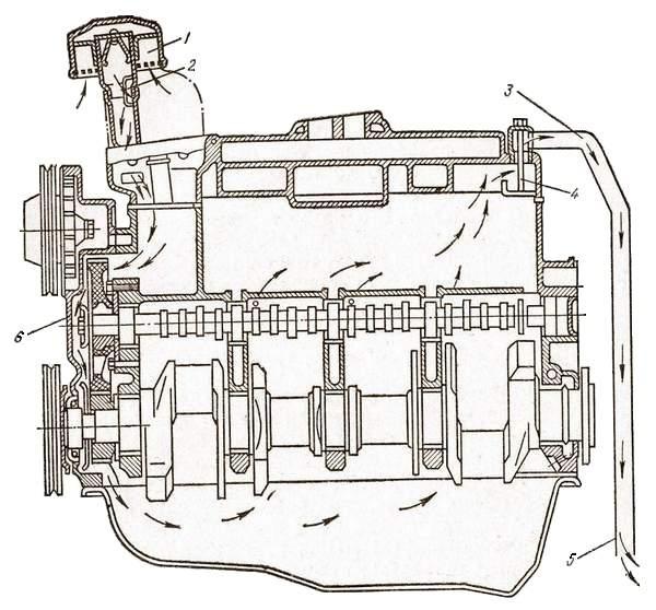 Схема открытой вентиляции картера двигателя автомобиля ГАЗ-53А