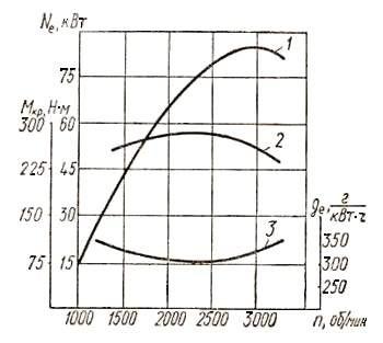 Внешняя скоростная характеристика двигателя автомобиля ГАЗ-53А