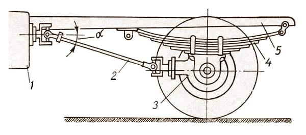 Схема передачи крутящего момента от коробки передач к заднему мосту