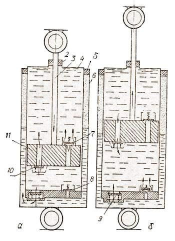 Схема устройства и работы телескопического амортизатора
