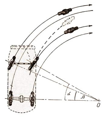 ...оси всех колес должны пересекаться в точке О... При независимой передней подвеске применяют рулевой привод...