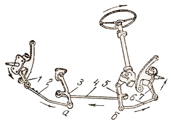 Схема рулевого привода автомобиля ГАЗ-24