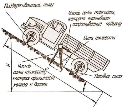 Силы, действующие на автомобиль при движении на подъем