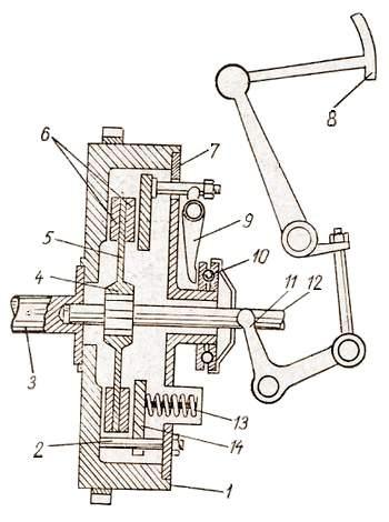 Схема однодискового сцепления: