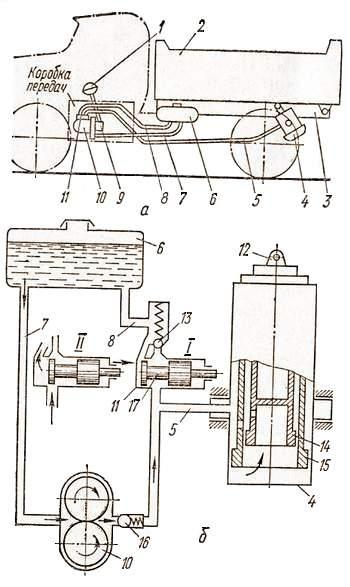 Схема механизма опрокидывания кузова автомобиля-самосвала ЗИЛ-ММЗ-555