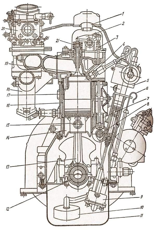 Многоцилиндровые двигатели. Кривошипно-шатунный механизм