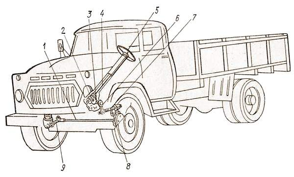 Рулевое управление автомобиля