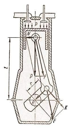 Силы, действующие в кривошипно-шатунном механизме