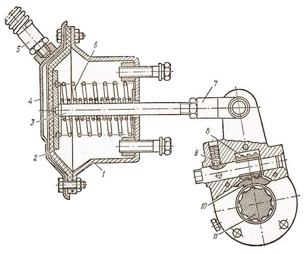 Тормозная камера колесного тормоза с пневматическим приводом